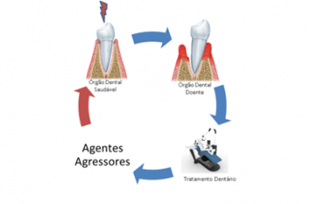 Orofacial #82 – Por que os dentes e periodonto tendem a dar problemas?